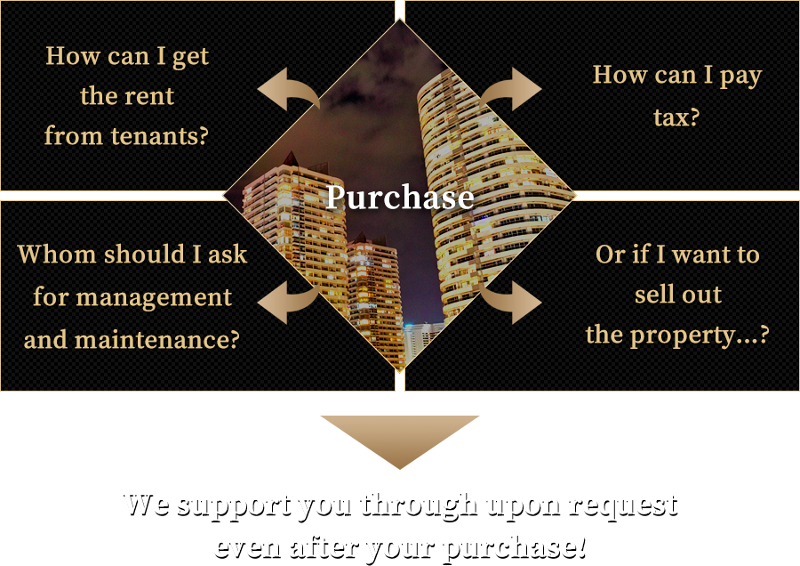 We support you through upon request even after your purchase!